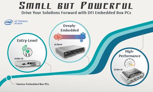 Fanless Embedded Box PCs Boost Performance in Industrial Machines