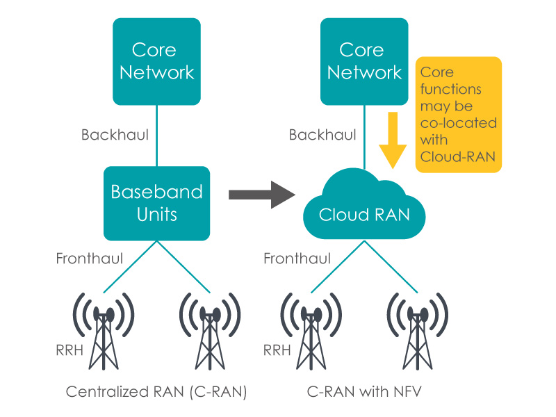 Core Network Backhaul Baseband Backhaul Core Network Core functions may be co-located with Cloud-RAN Units Cloud RAN Fronthaul Fronthaul RRH Centralized RAN (C-RAN) RRH C-RAN with NFV